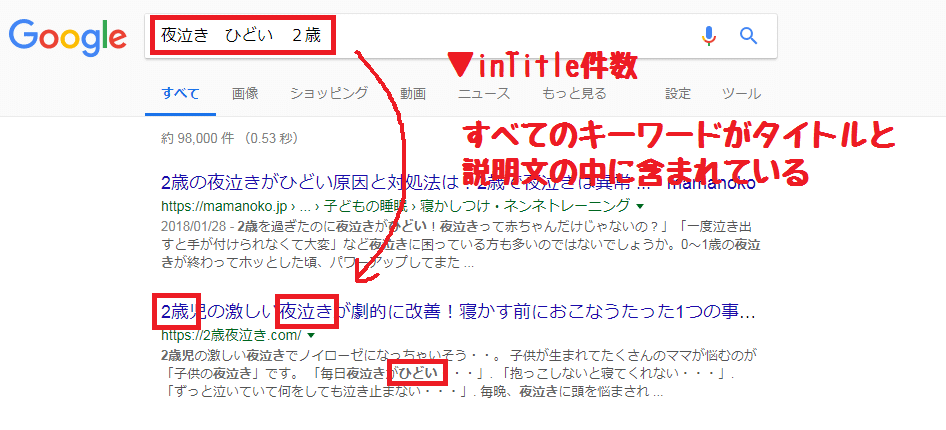 コンテンツスカウターZのinTitle件数