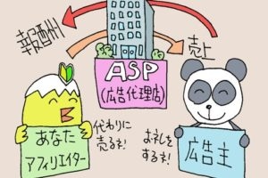 ASPとアフィリエイターと広告主の関係