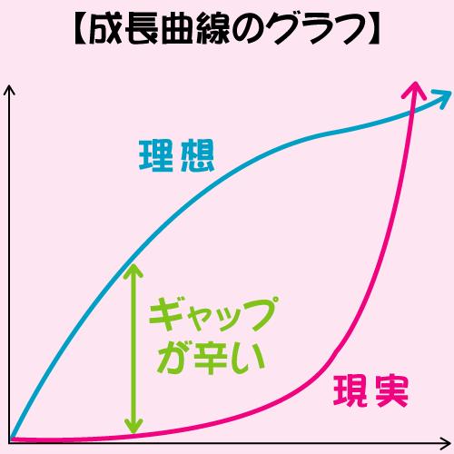 成長曲線のグラフ