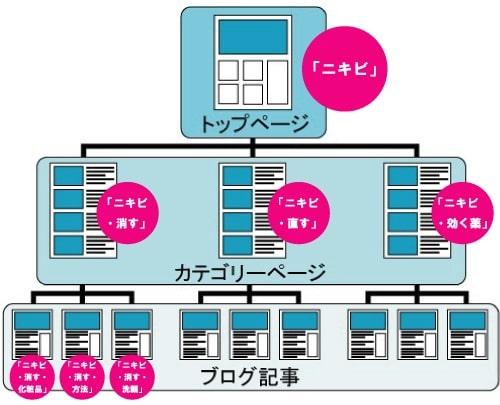 サイトのツリー構造