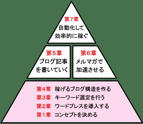 伝承のロードマップ