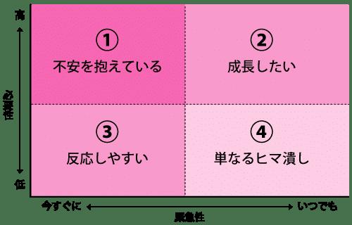 2軸で考える